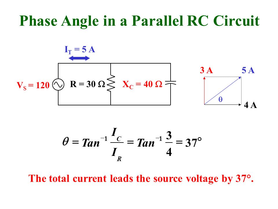 Phase Angle in a Parallel RC Circuit V S = 120 R = 30  X C = 40  I T = 5 A 4 A 3 A5 A    37 4 3 11 Tan I I R C  The total current leads the source voltage by 37°.