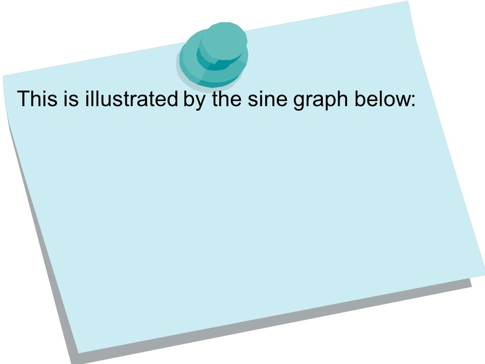 This is illustrated by the sine graph below: