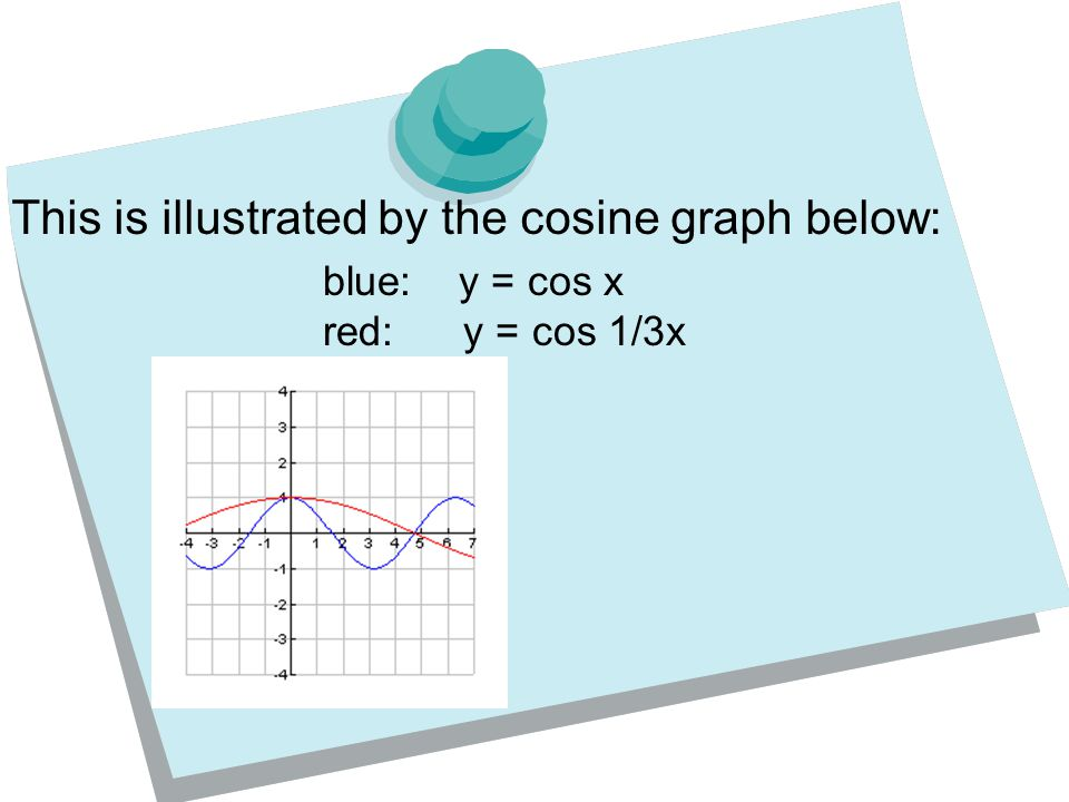 This is illustrated by the cosine graph below: blue: y = cos x red: y = cos 1/3x