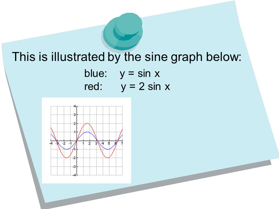 This is illustrated by the sine graph below: blue: y = sin x red: y = 2 sin x