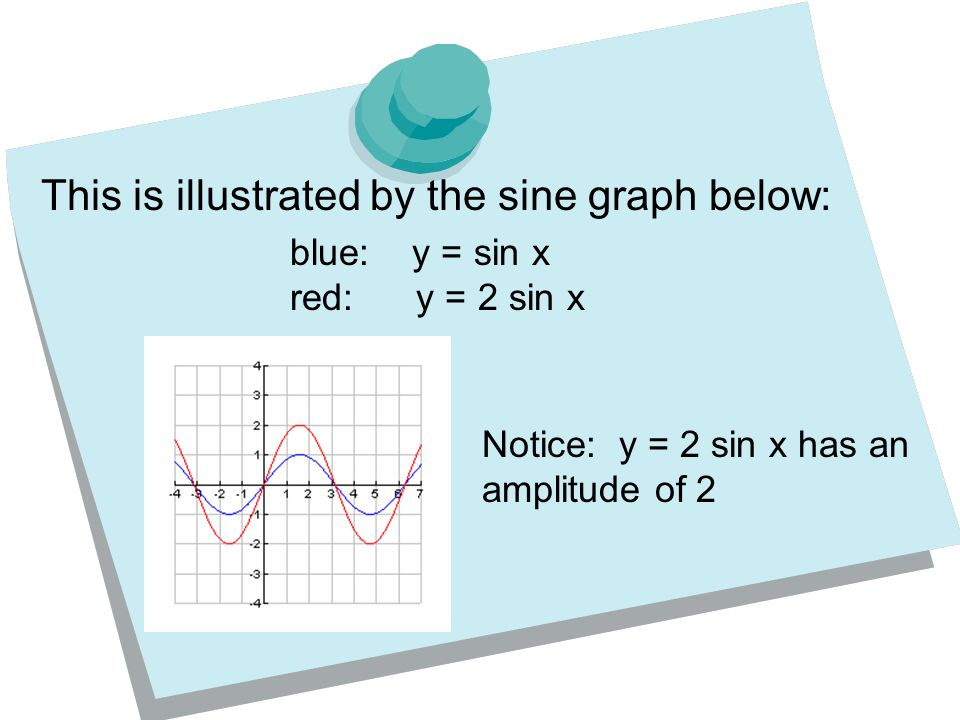 This is illustrated by the sine graph below: blue: y = sin x red: y = 2 sin x Notice: y = 2 sin x has an amplitude of 2