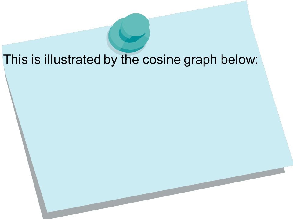 This is illustrated by the cosine graph below: