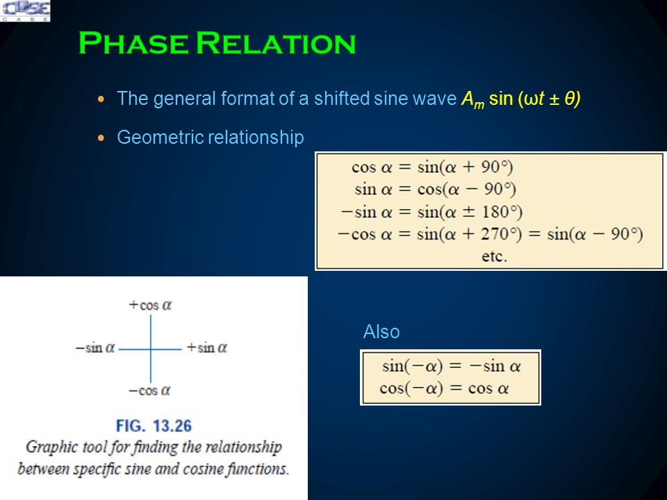 The general format of a shifted sine wave A m sin (ωt ± θ) Geometric relationship.Also