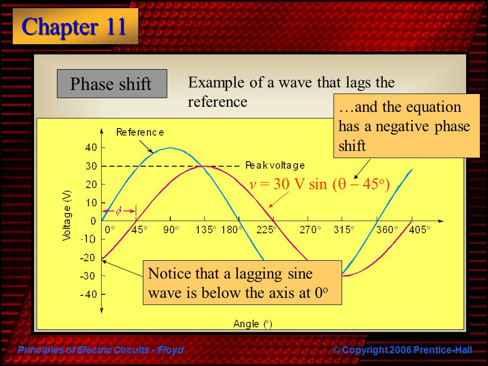 Principles of Electric Circuits - Floyd© Copyright 2006 Prentice-Hall Chapter 11 Phase shift Notice that a lagging sine wave is below the axis at 0 o
