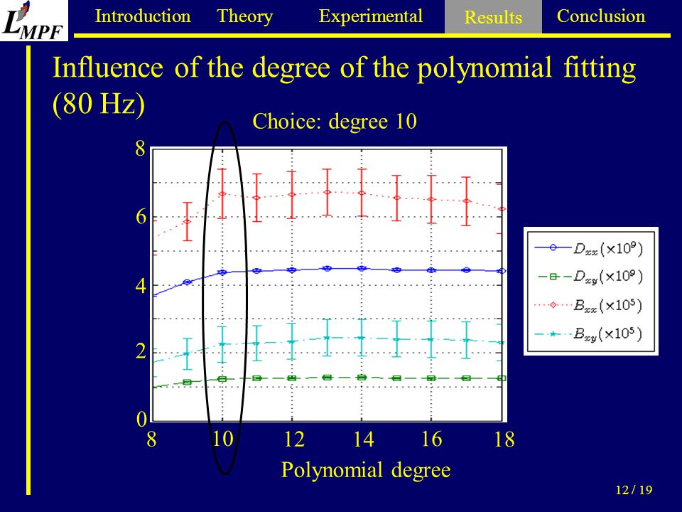 Introduction Theory Experimental Results Conclusion 12 / 19 Influence of the degree of the polynomial fitting (80 Hz) Results 0 4 2 8 6 8 10 12 14 16 18 Choice: degree 10 Polynomial degree