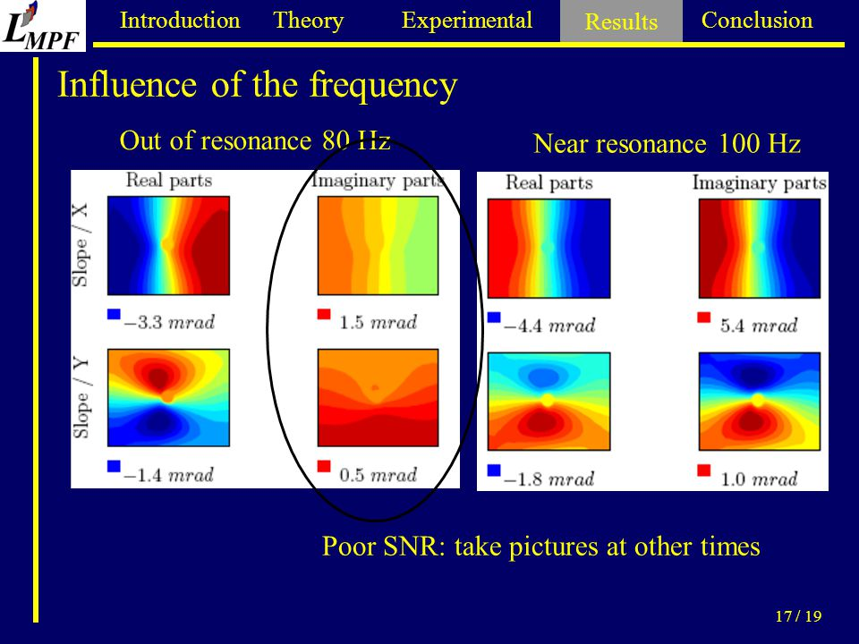 Introduction Theory Experimental Results Conclusion 17 / 19 Influence of the frequency Results Out of resonance 80 Hz Near resonance 100 Hz Poor SNR: take pictures at other times