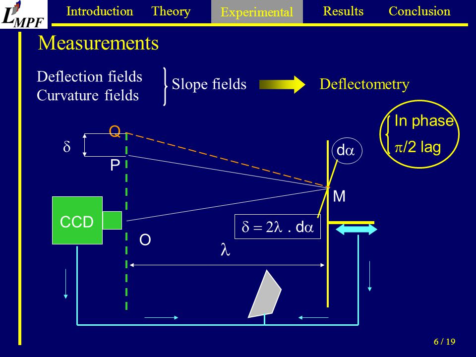 Introduction Theory Experimental Results Conclusion 6 / 19 Measurements Deflectometry CCD O M P Q Deflection fields Curvature fields Slope fields In phase  /2 lag  dd .
