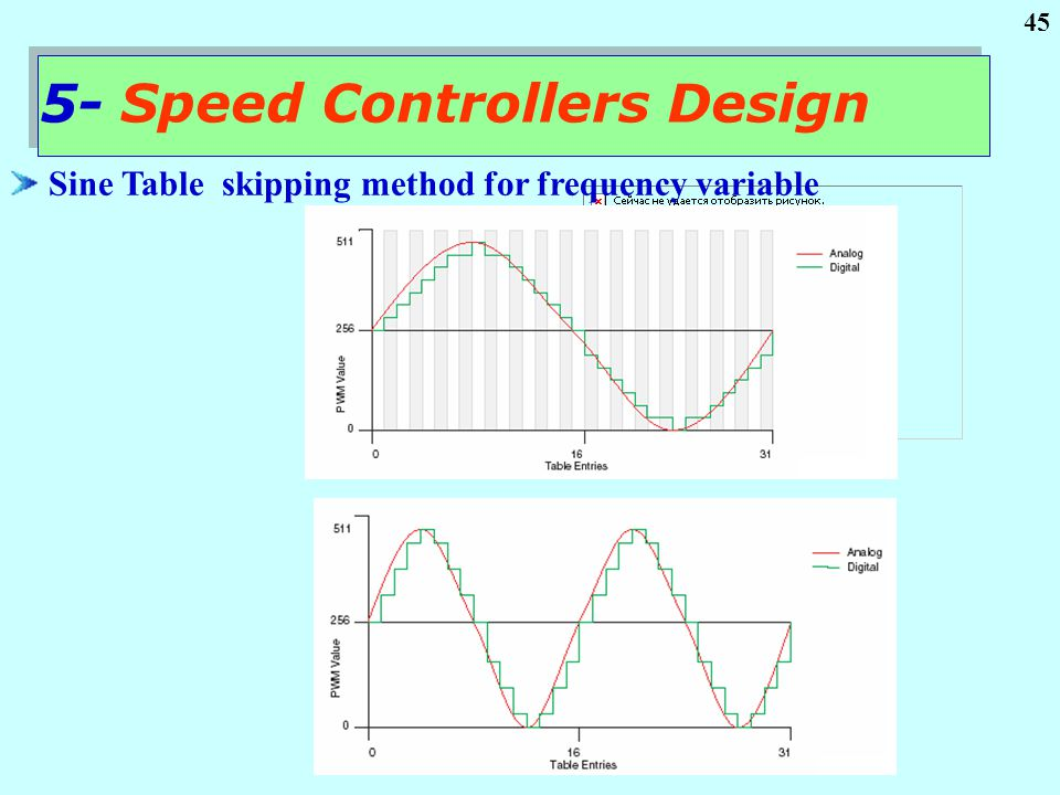 45 Sine Table skipping method for frequency variable 5- Speed Controllers Design