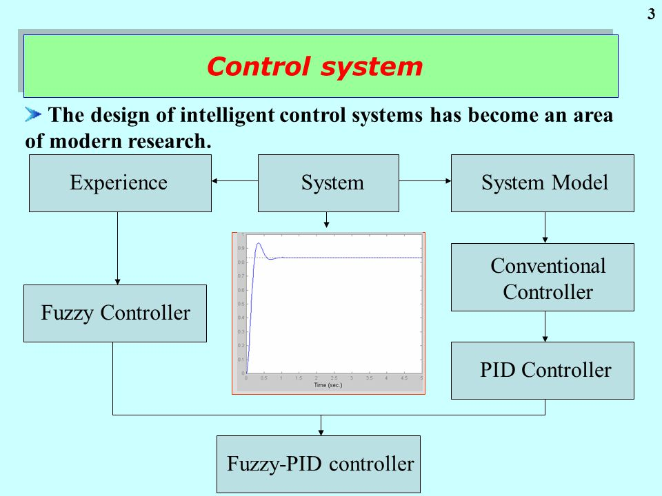 Motor Drive System End of Lecture