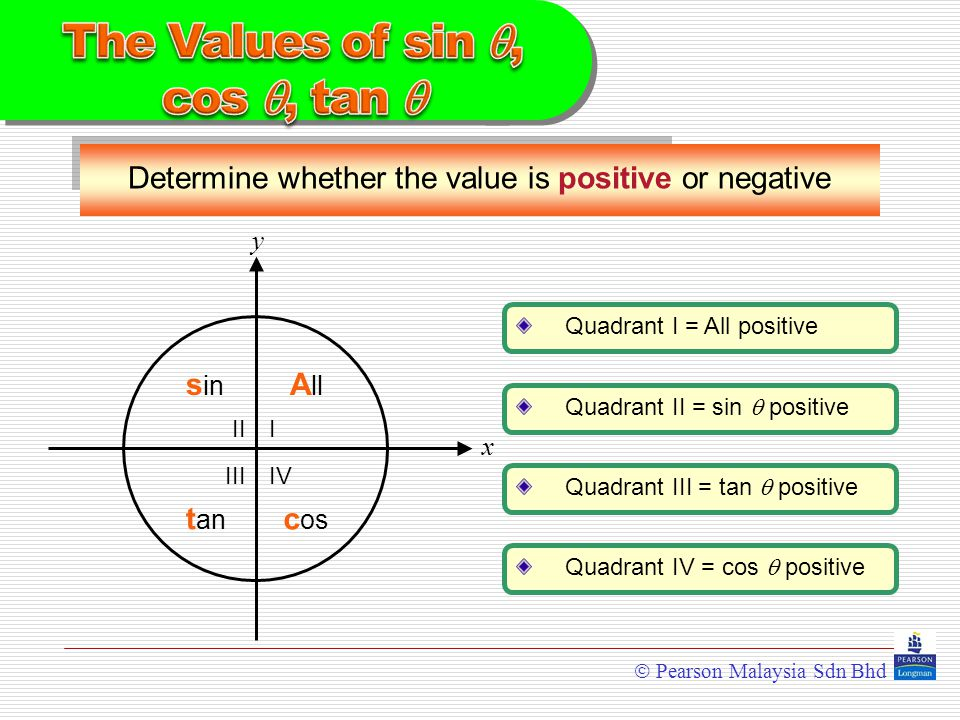  Pearson Malaysia Sdn Bhd y x III III IV A ll s in t an c os Determine whether the value is positive or negative Quadrant I = All positive Quadrant II = sin  positive Quadrant III = tan  positive Quadrant IV = cos  positive