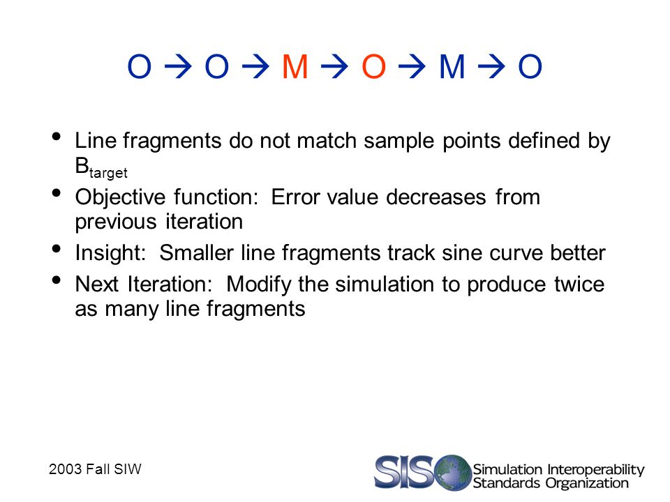 2003 Fall SIW O  O  M  O  M  O Line fragments do not match sample points defined by B target Objective function: Error value decreases from previous iteration Insight: Smaller line fragments track sine curve better Next Iteration: Modify the simulation to produce twice as many line fragments