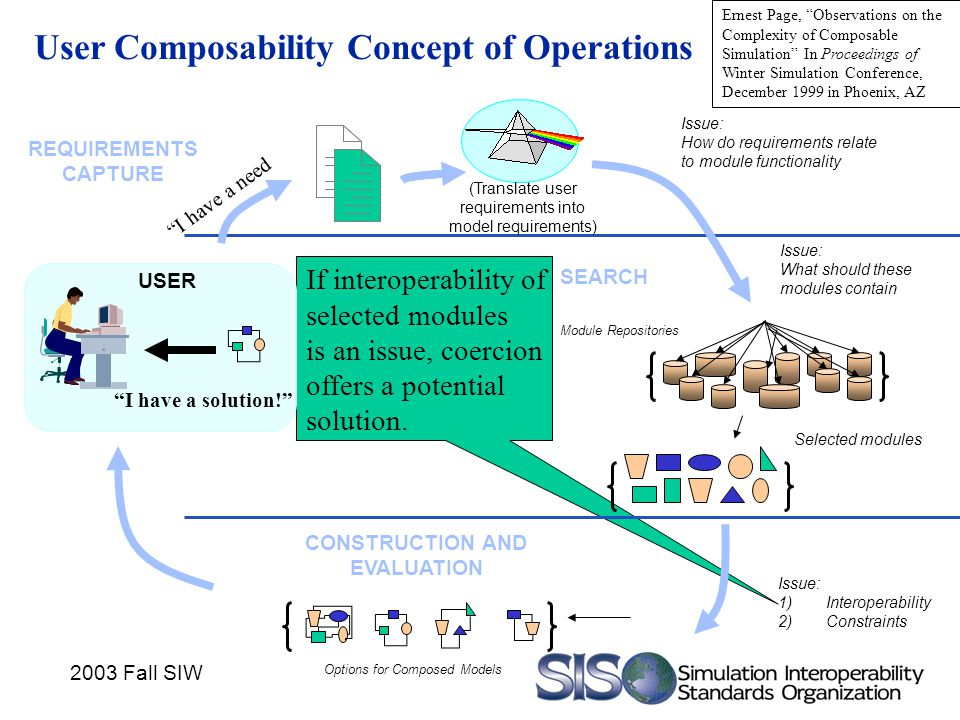 2003 Fall SIW User Composability Concept of Operations CONSTRUCTION AND EVALUATION Options for Composed Models Module Repositories USER SEARCH Issue: