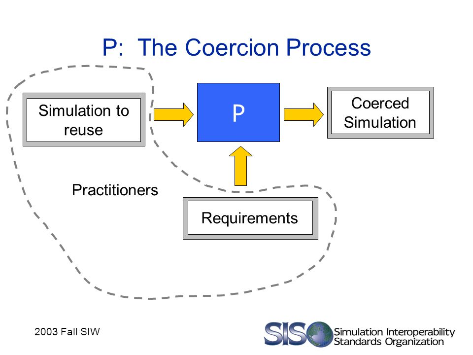 2003 Fall SIW P: The Coercion Process P Requirements Coerced Simulation Simulation to reuse Practitioners