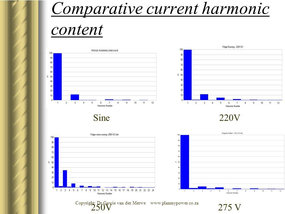 Sine220V 250V275 V Comparative current harmonic content