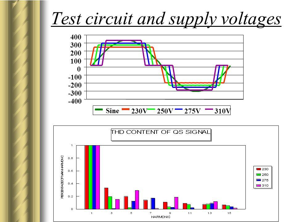 Copyright: Dr Gawie van der Merwe www.planmypower.co.za Test circuit and supply voltages -400 -300 -200 -100 0 100 200 300 400 230V250V275V310V Sine