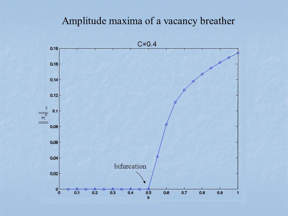 C=0.4  n x Amplitude maxima of a vacancy breather bifurcation