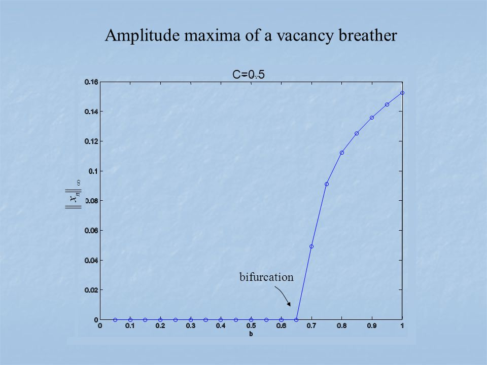 C=0.5  n x Amplitude maxima of a vacancy breather bifurcation