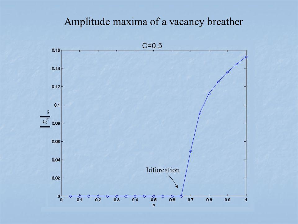 C=0.5  n x Amplitude maxima of a vacancy breather bifurcation