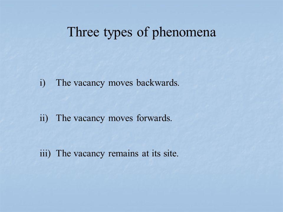 Three types of phenomena i) The vacancy moves backwards.