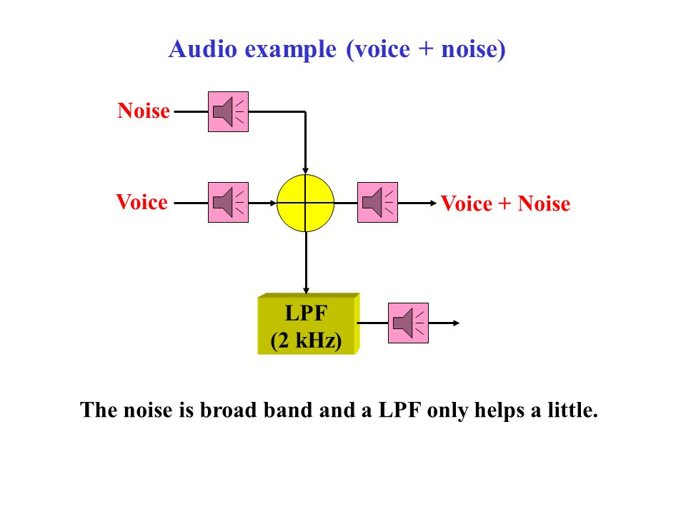 Reverse Voice Reversed Voice Audio example (voice and reverse effect) The reverse effect flips the end of the sampled signal with the beginning (thus it plays backwards).