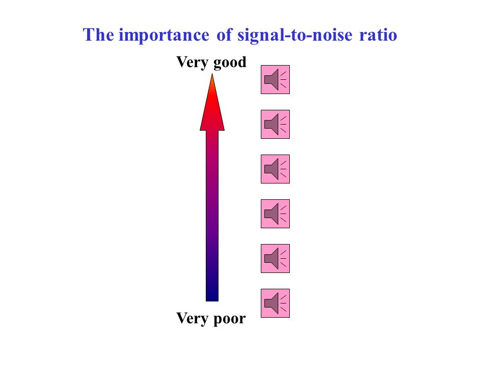 Voice Noise Voice + Noise Audio example (voice + noise) LPF (2 kHz) The noise is broad band and a LPF only helps a little.
