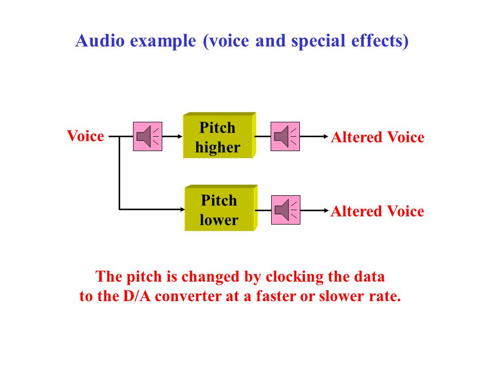 BSF (1 kHz) Voice 1 kHz sine Voice + 1 kHz sine Audio example (voice + 1 kHz sine) The removal of an interfering tone with a band-stop filter works very well but there is some ringing.