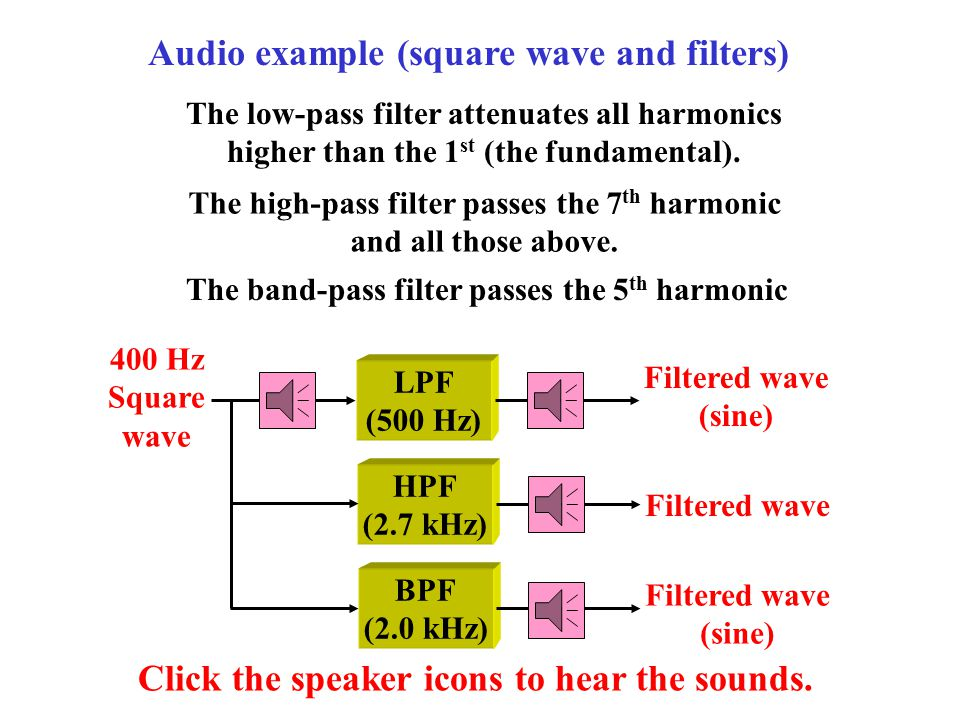 HPF (2.7 kHz) LPF (500 Hz) 400 Hz Square wave Filtered wave (sine) Audio example (square wave and filters) Click the speaker icons to hear the sounds.