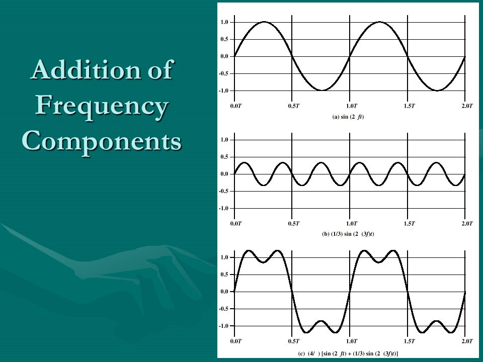 Addition of Frequency Components
