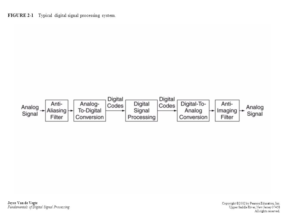 FIGURE 2-1 Typical digital signal processing system.