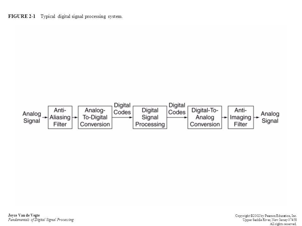 FIGURE 2-1 Typical digital signal processing system. Joyce Van de Vegte Fundamentals of Digital Signal Processing Copyright ©2002 by Pearson Education