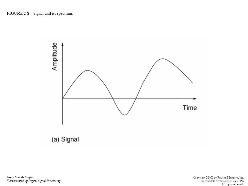FIGURE 2-8 Signal and its spectrum. Joyce Van de Vegte Fundamentals of Digital Signal Processing Copyright ©2002 by Pearson Education, Inc. Upper Sadd