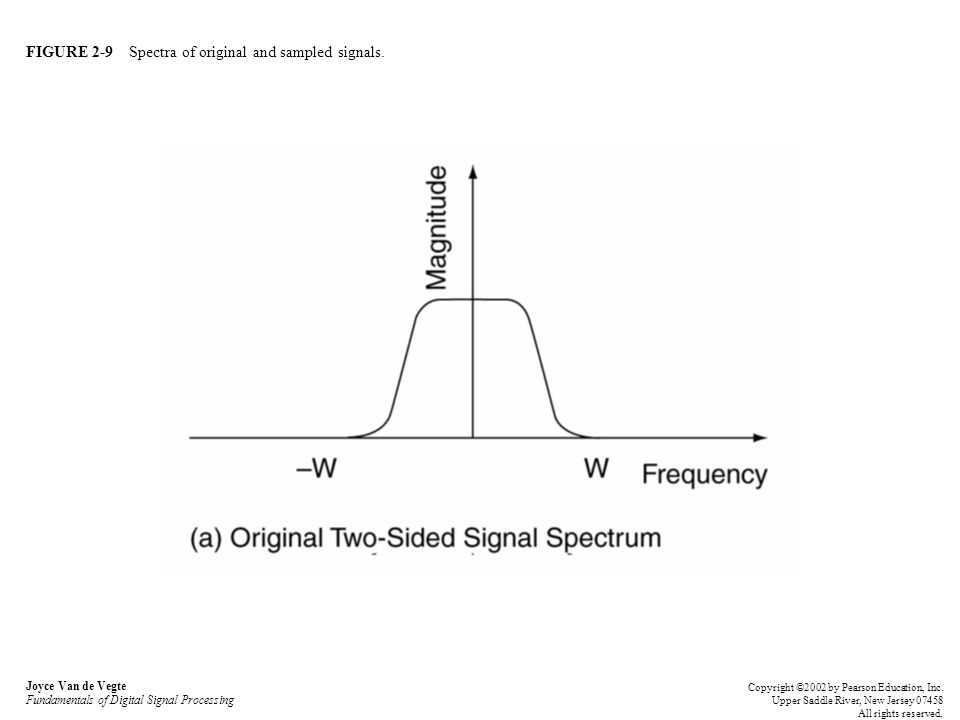 FIGURE 2-9 Spectra of original and sampled signals. Joyce Van de Vegte Fundamentals of Digital Signal Processing Copyright ©2002 by Pearson Education,