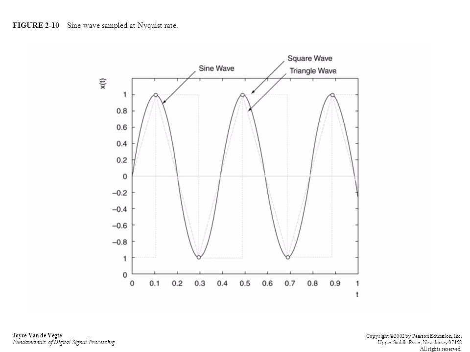 FIGURE 2-10 Sine wave sampled at Nyquist rate.