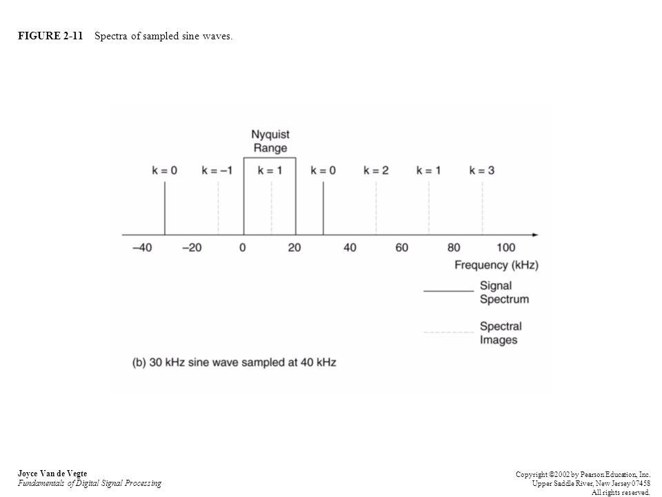 FIGURE 2-11 Spectra of sampled sine waves.