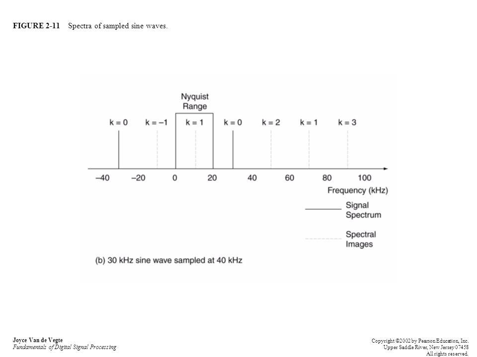 FIGURE 2-11 Spectra of sampled sine waves. Joyce Van de Vegte Fundamentals of Digital Signal Processing Copyright ©2002 by Pearson Education, Inc. Upp