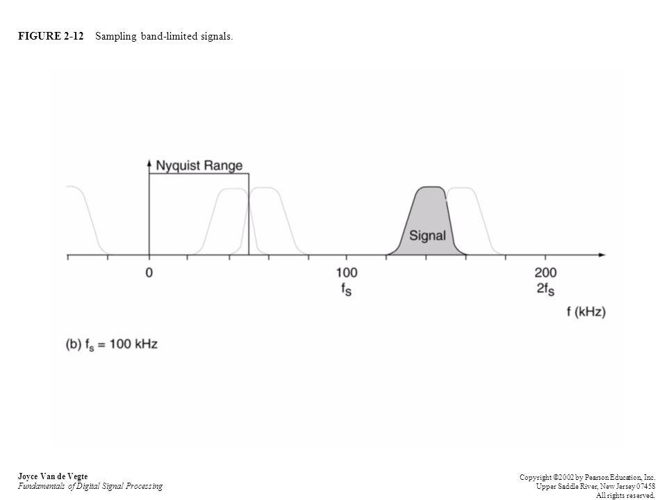 FIGURE 2-12 Sampling band-limited signals. Joyce Van de Vegte Fundamentals of Digital Signal Processing Copyright ©2002 by Pearson Education, Inc. Upp