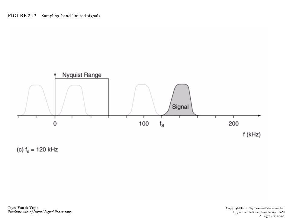 FIGURE 2-12 Sampling band-limited signals.