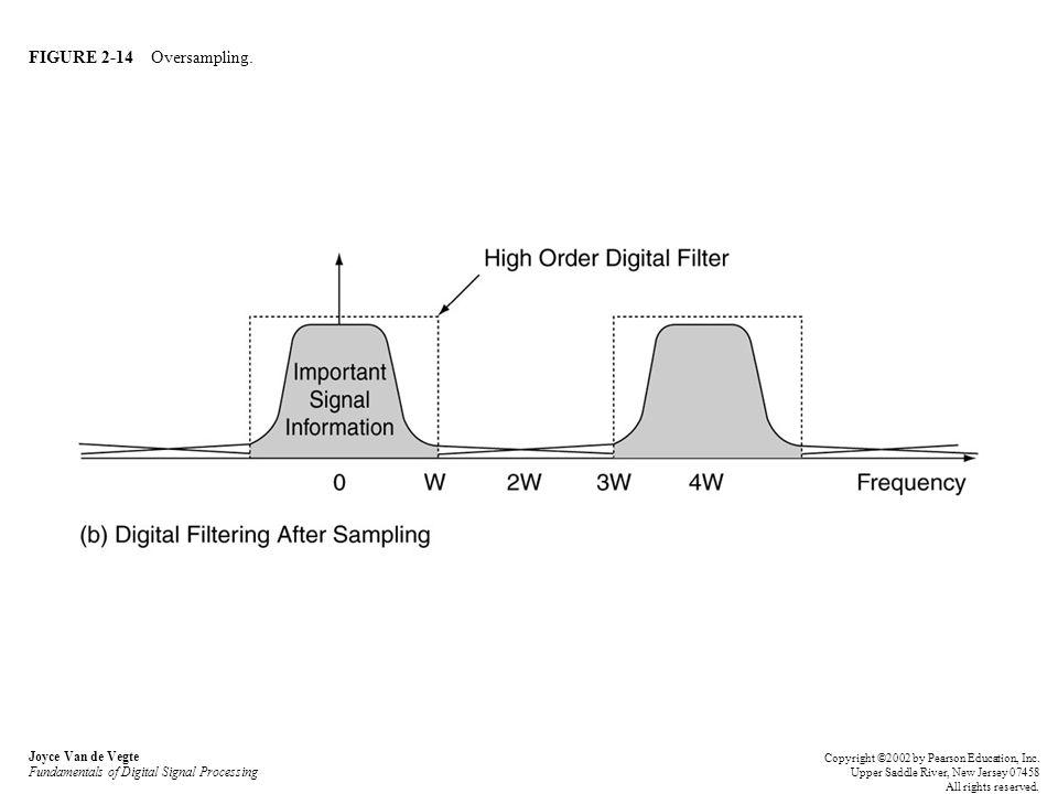 FIGURE 2-14 Oversampling. Joyce Van de Vegte Fundamentals of Digital Signal Processing Copyright ©2002 by Pearson Education, Inc. Upper Saddle River,