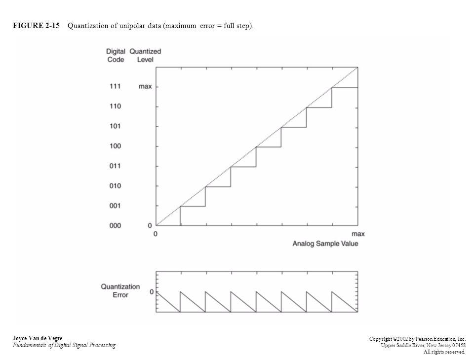 FIGURE 2-15 Quantization of unipolar data (maximum error = full step).