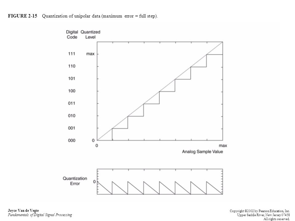 FIGURE 2-15 Quantization of unipolar data (maximum error = full step). Joyce Van de Vegte Fundamentals of Digital Signal Processing Copyright ©2002 by