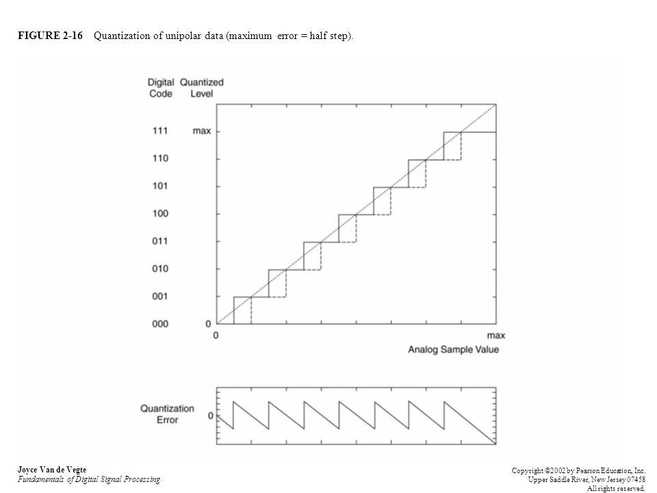 FIGURE 2-16 Quantization of unipolar data (maximum error = half step). Joyce Van de Vegte Fundamentals of Digital Signal Processing Copyright ©2002 by
