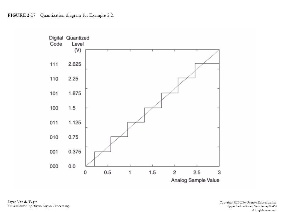 FIGURE 2-17 Quantization diagram for Example 2.2. Joyce Van de Vegte Fundamentals of Digital Signal Processing Copyright ©2002 by Pearson Education, I