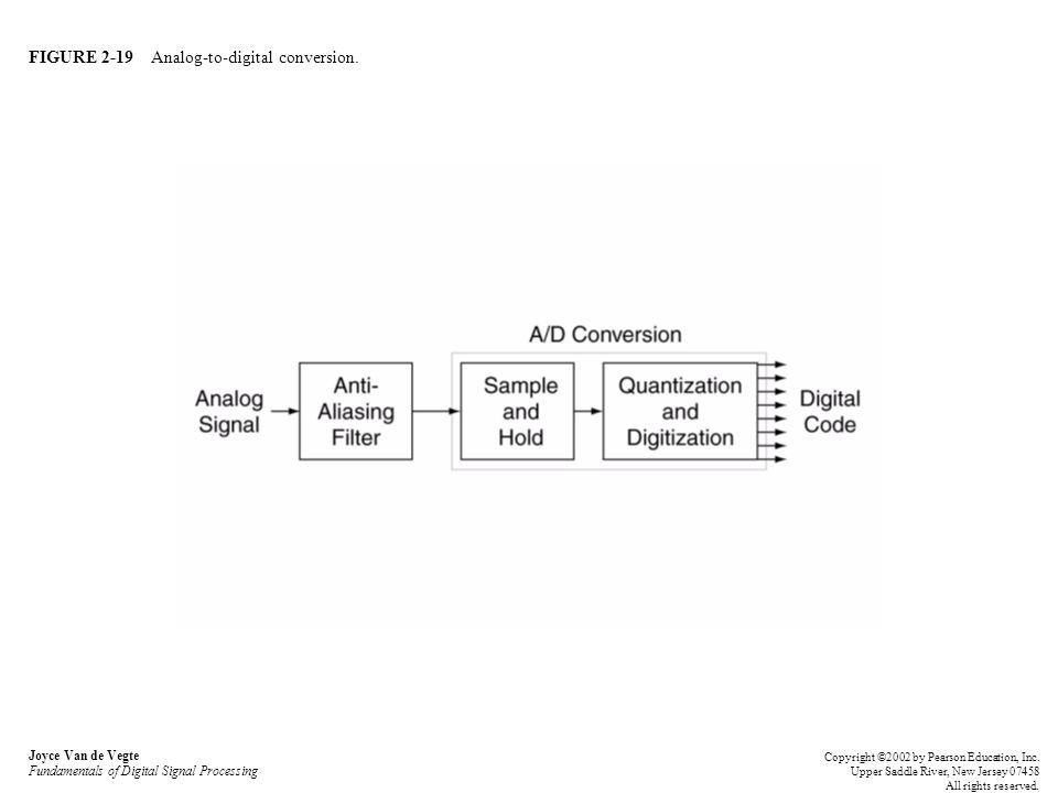 FIGURE 2-19 Analog-to-digital conversion. Joyce Van de Vegte Fundamentals of Digital Signal Processing Copyright ©2002 by Pearson Education, Inc. Uppe