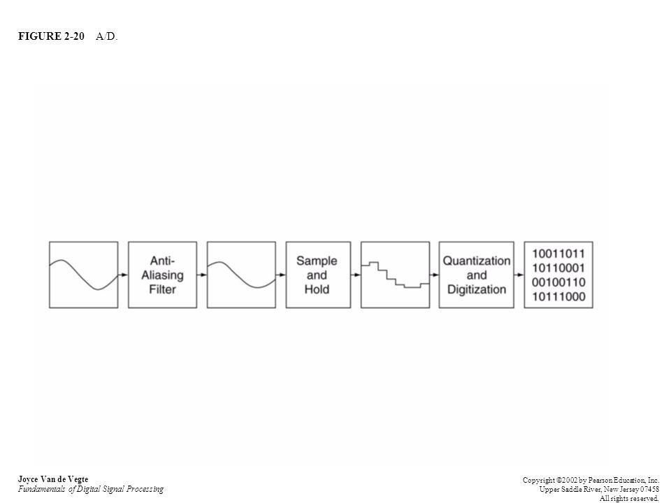 FIGURE 2-20 A/D. Joyce Van de Vegte Fundamentals of Digital Signal Processing Copyright ©2002 by Pearson Education, Inc. Upper Saddle River, New Jerse