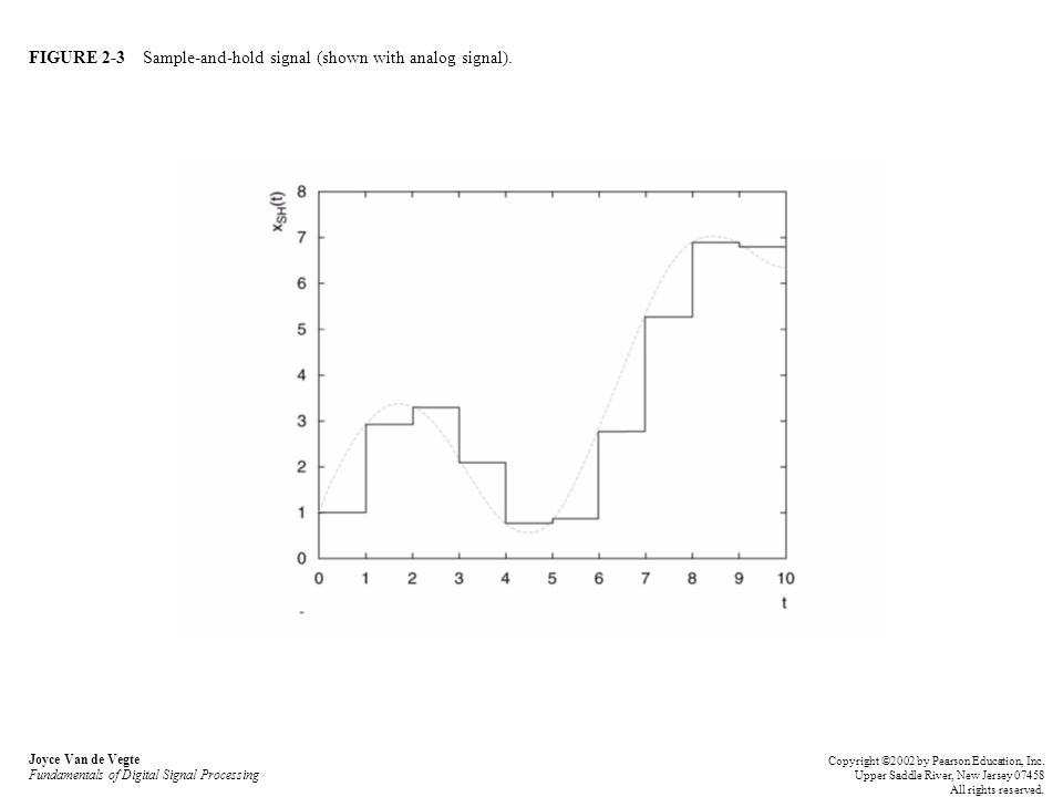 FIGURE 2-3 Sample-and-hold signal (shown with analog signal). Joyce Van de Vegte Fundamentals of Digital Signal Processing Copyright ©2002 by Pearson