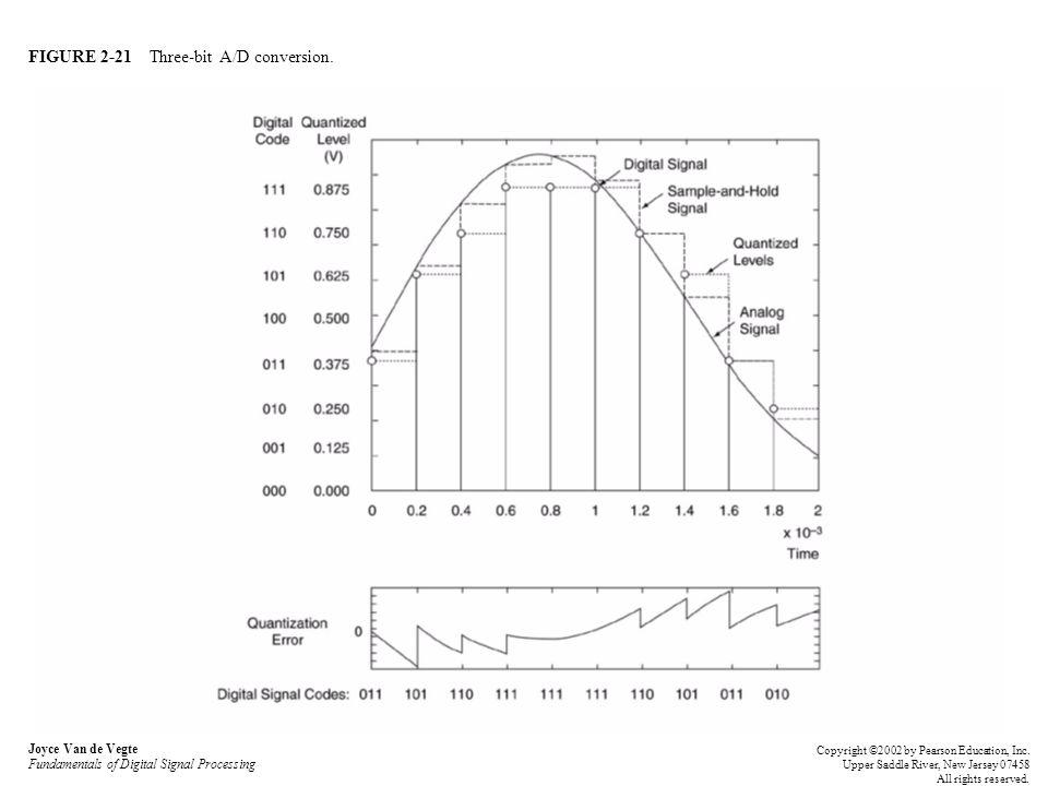 FIGURE 2-21 Three-bit A/D conversion. Joyce Van de Vegte Fundamentals of Digital Signal Processing Copyright ©2002 by Pearson Education, Inc. Upper Sa