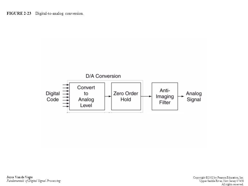 FIGURE 2-23 Digital-to-analog conversion. Joyce Van de Vegte Fundamentals of Digital Signal Processing Copyright ©2002 by Pearson Education, Inc. Uppe