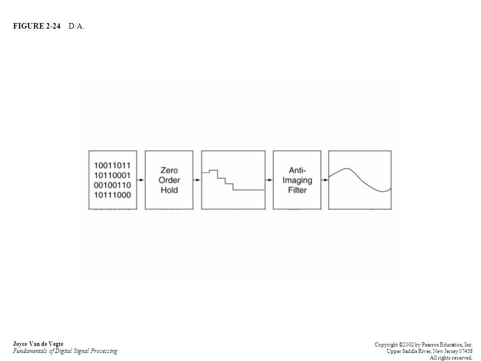 FIGURE 2-24 D/A. Joyce Van de Vegte Fundamentals of Digital Signal Processing Copyright ©2002 by Pearson Education, Inc. Upper Saddle River, New Jerse