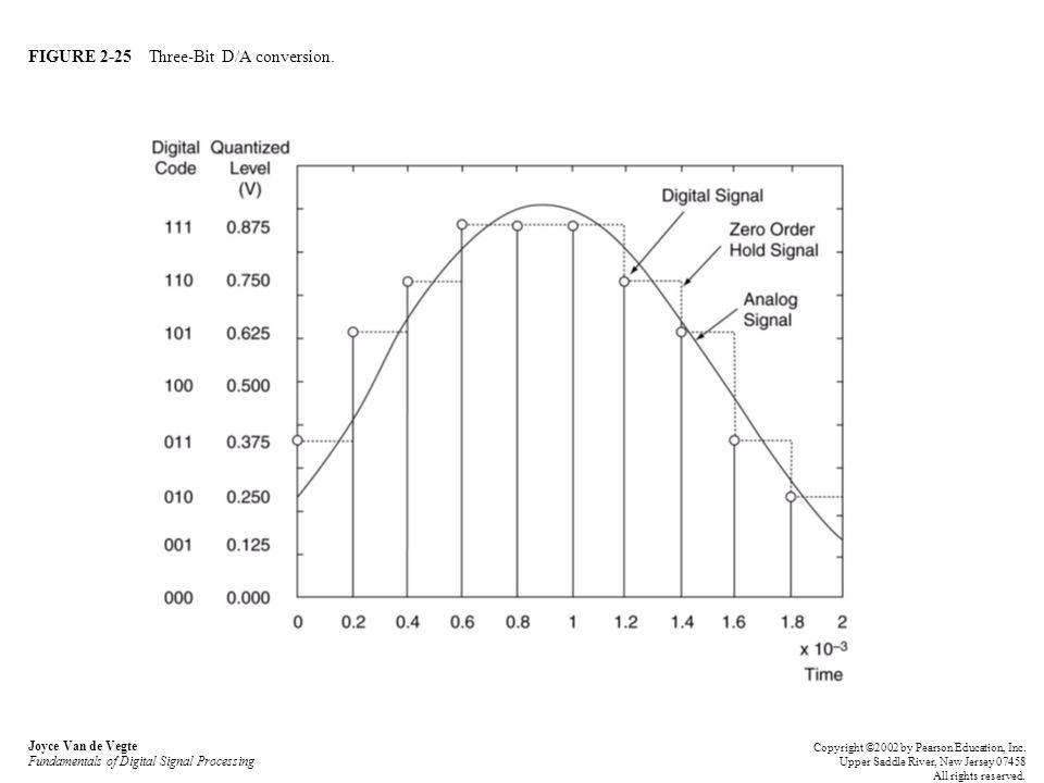 FIGURE 2-25 Three-Bit D/A conversion. Joyce Van de Vegte Fundamentals of Digital Signal Processing Copyright ©2002 by Pearson Education, Inc. Upper Sa