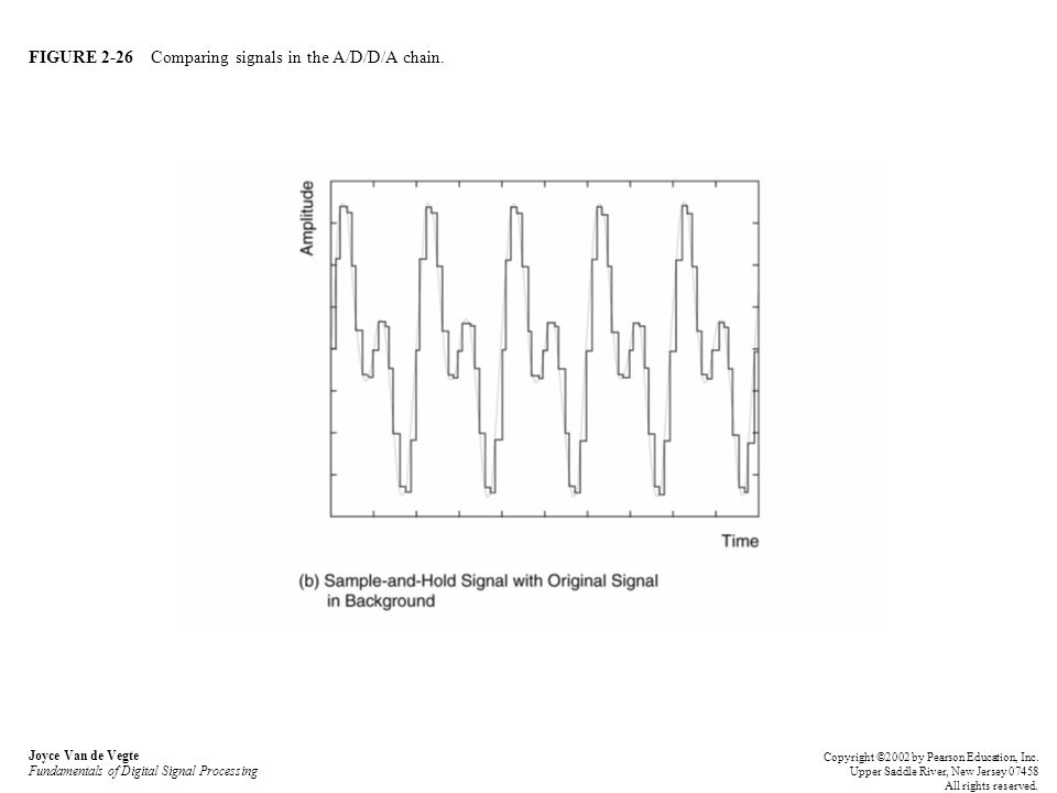 FIGURE 2-26 Comparing signals in the A/D/D/A chain. Joyce Van de Vegte Fundamentals of Digital Signal Processing Copyright ©2002 by Pearson Education,